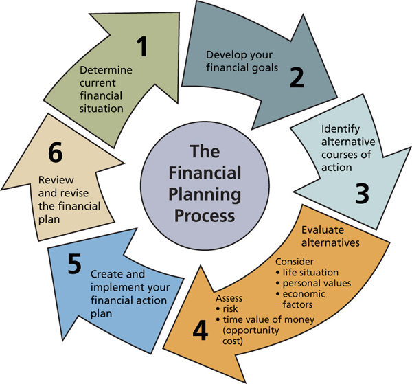review questions on financial planning Financial planning: the power of questions november 4, 2013 by roger wohlner 6 comments as you might imagine there are innumerable financial planning software tools available to financial planners and individuals.
